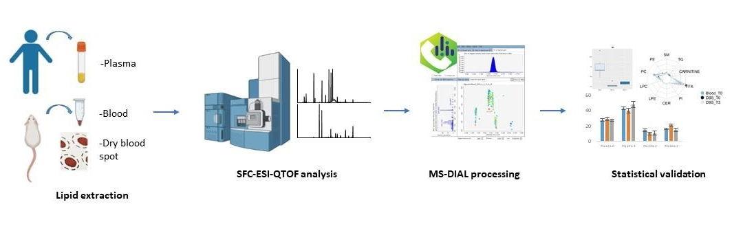 Nouvelle méthode de profilage globale des lipides plasmatique par SFC-MS